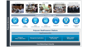 Polycom RealPresence Platform Infraestructura de Videoconferencia MCU y Comunicaciones Unificadas